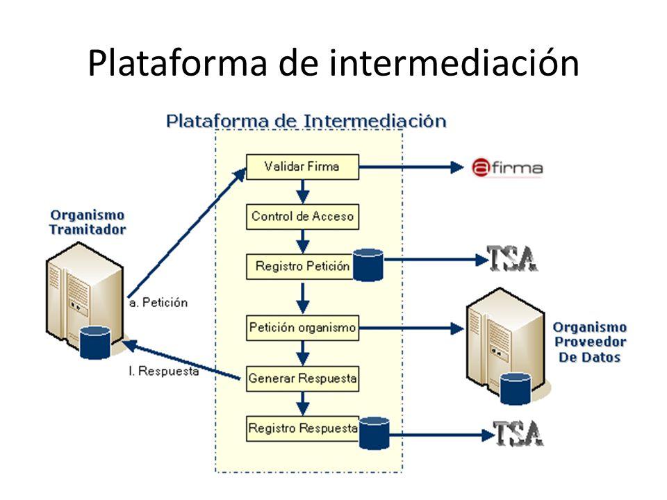 Plataforma de intermediación