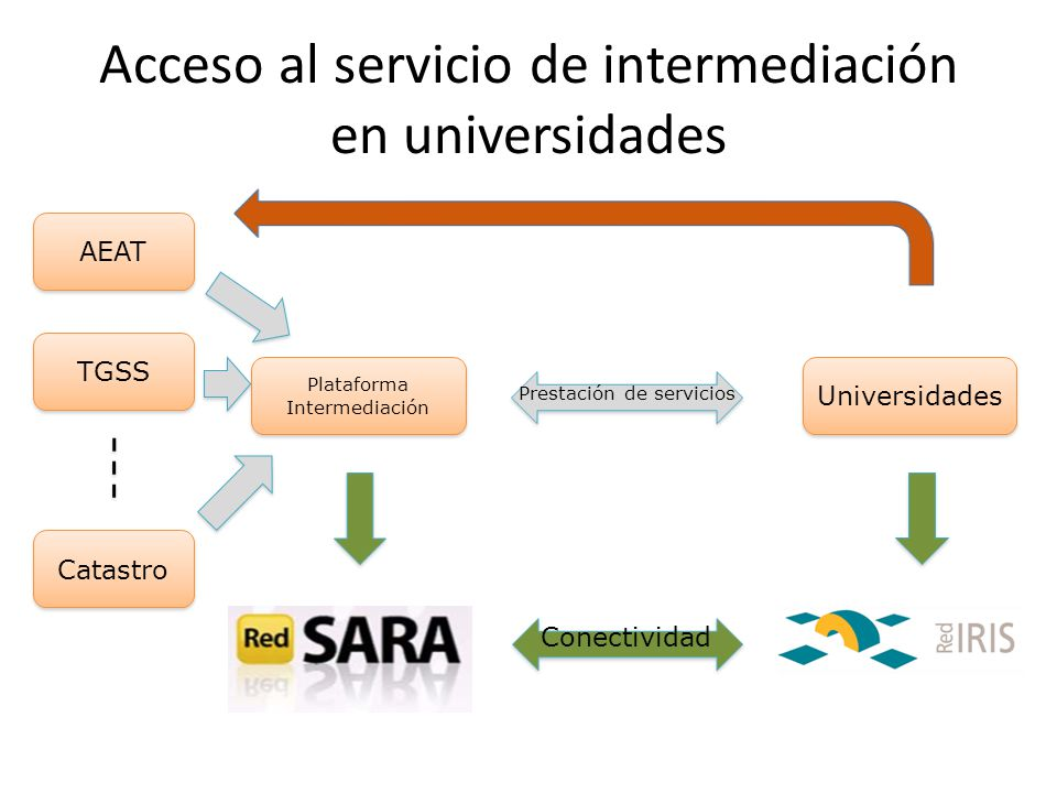 Acceso al servicio de intermediación en universidades