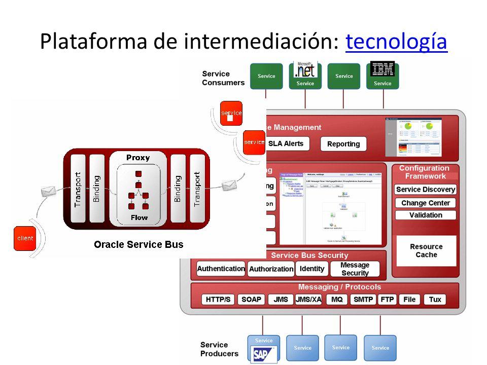 Plataforma de intermediación: tecnología