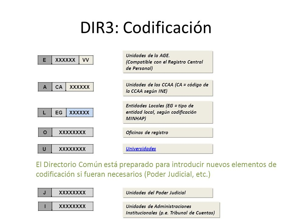 DIR3: Codificación Unidades de la AGE. (Compatible con el Registro Central. de Personal) E. XXXXXX.