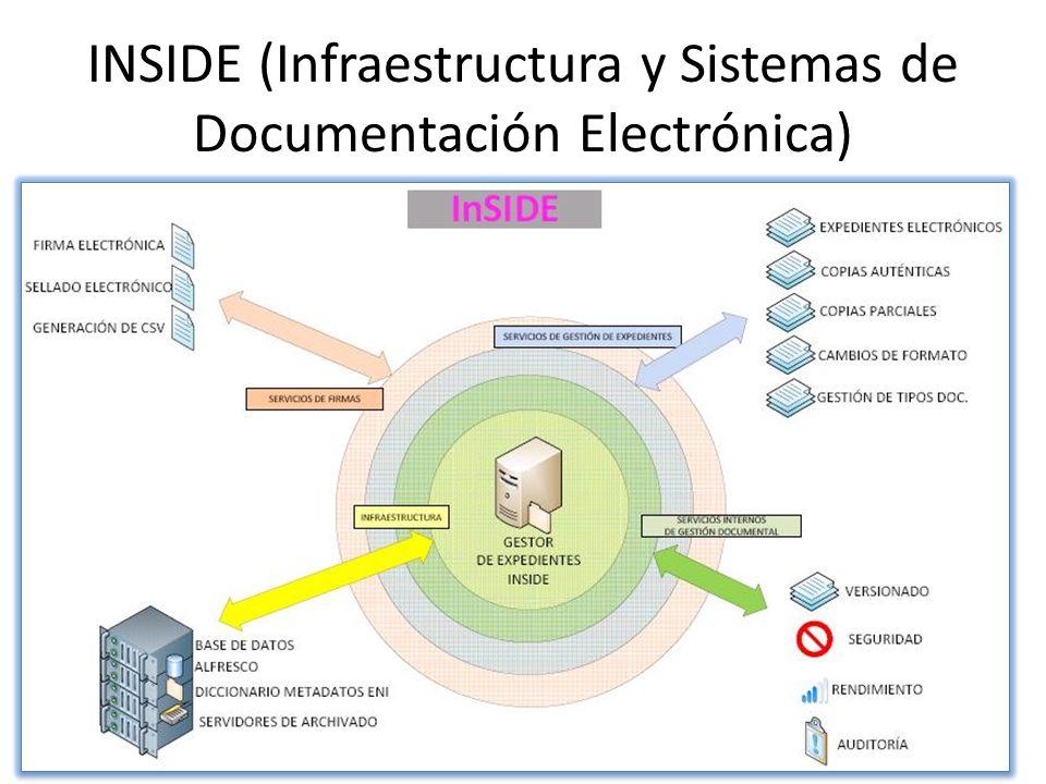 INSIDE (Infraestructura y Sistemas de Documentación Electrónica)