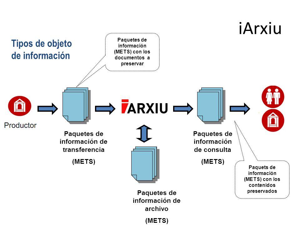 Paquetes de información (METS) con los documentos a preservar