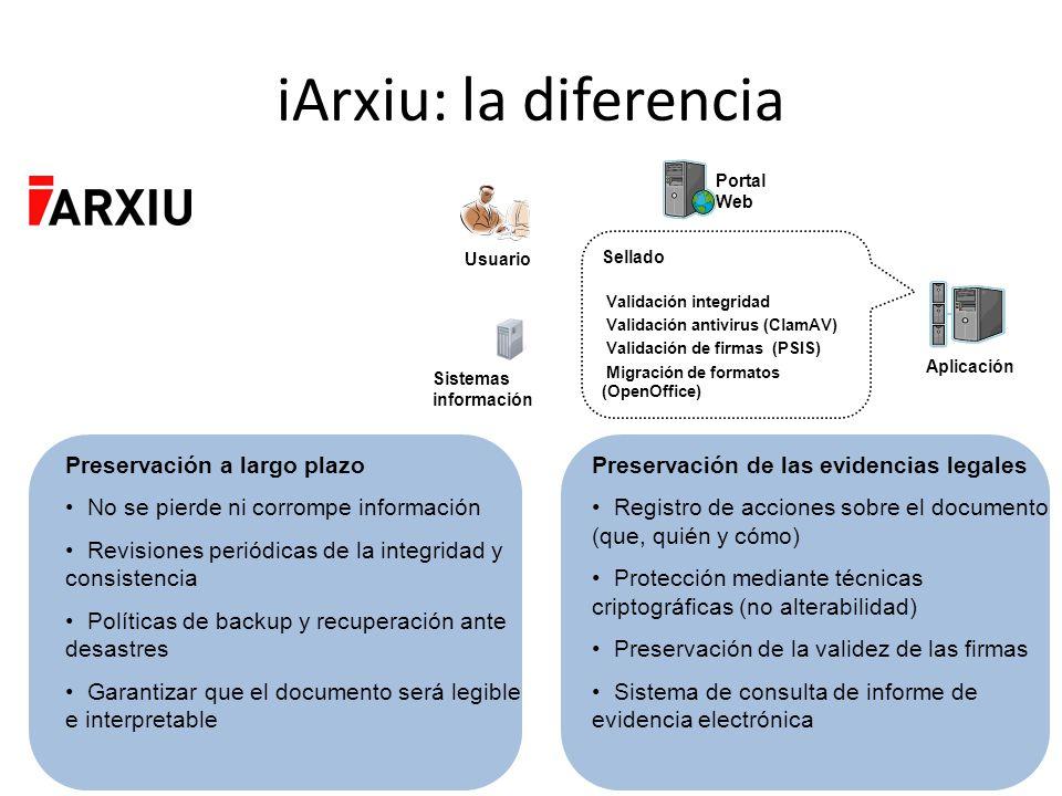 iArxiu: la diferencia Preservación a largo plazo