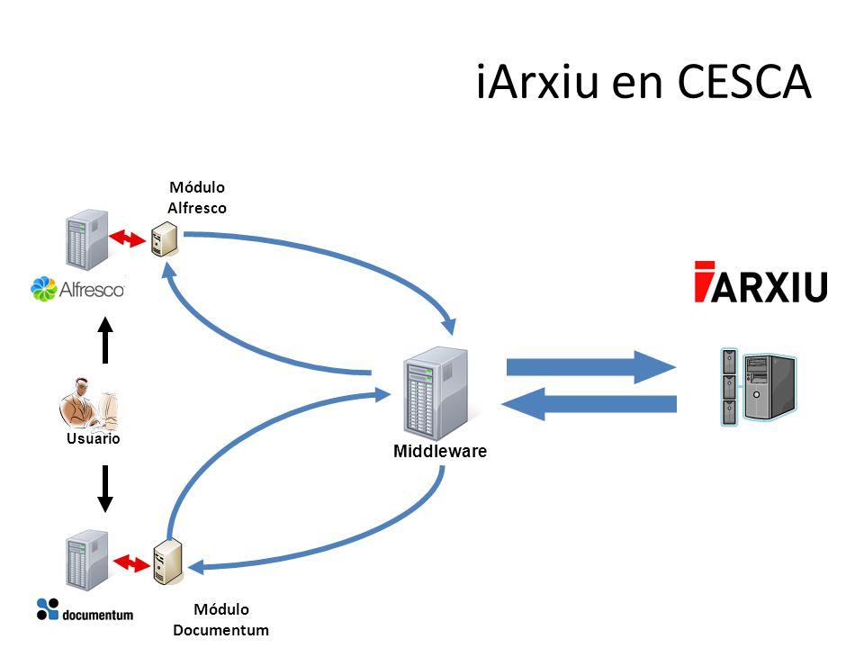 iArxiu en CESCA Módulo Alfresco Usuario Middleware Módulo Documentum