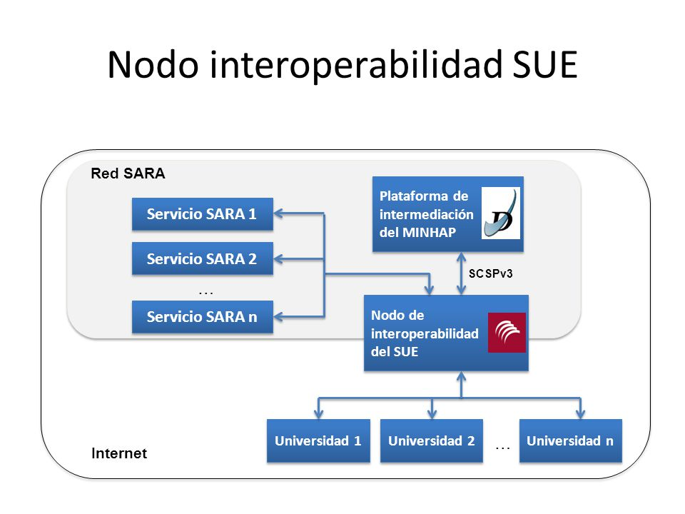 Nodo interoperabilidad SUE
