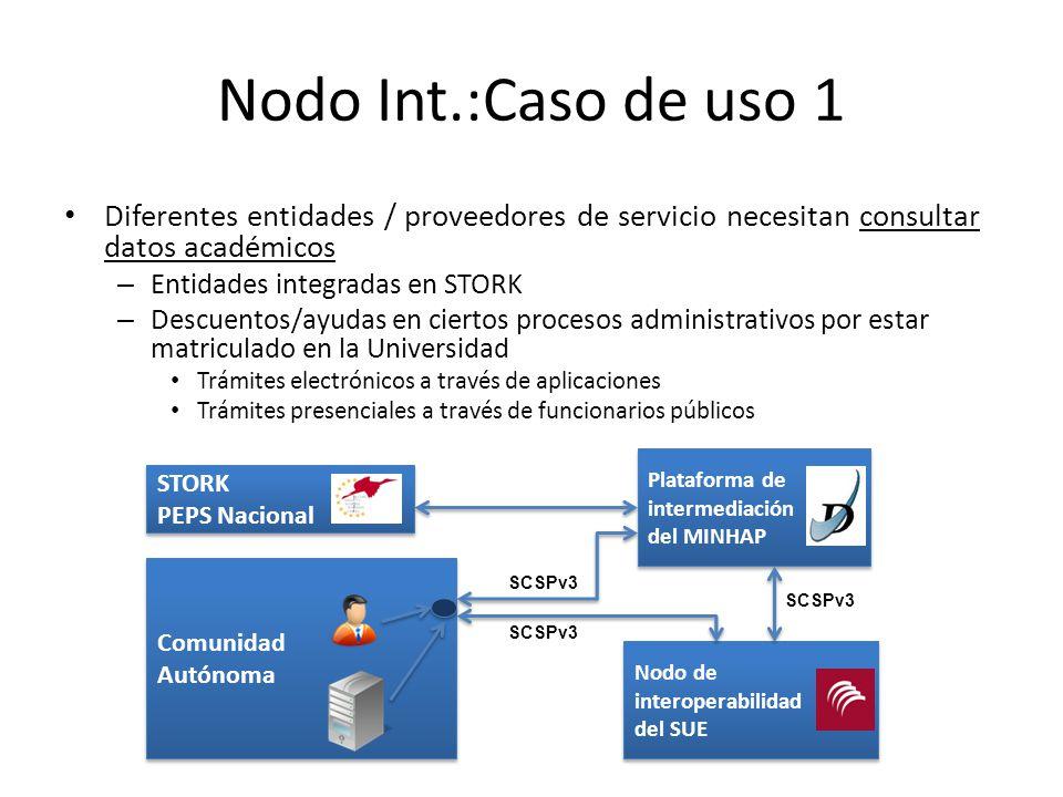 Nodo Int.:Caso de uso 1 Diferentes entidades / proveedores de servicio necesitan consultar datos académicos.