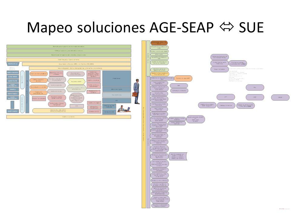 Mapeo soluciones AGE-SEAP  SUE