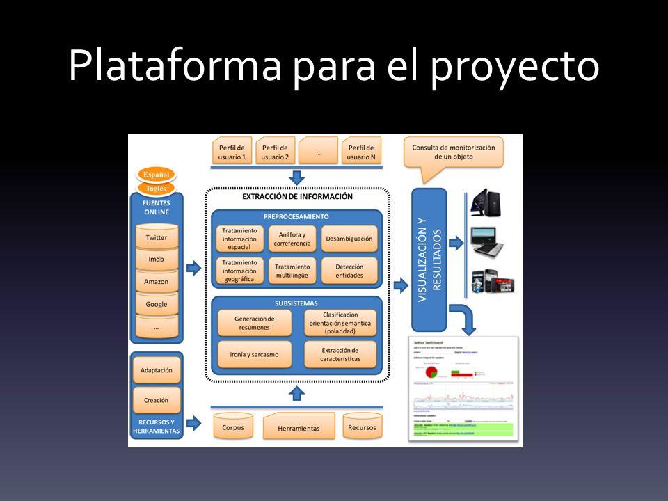 Plataforma para el proyecto