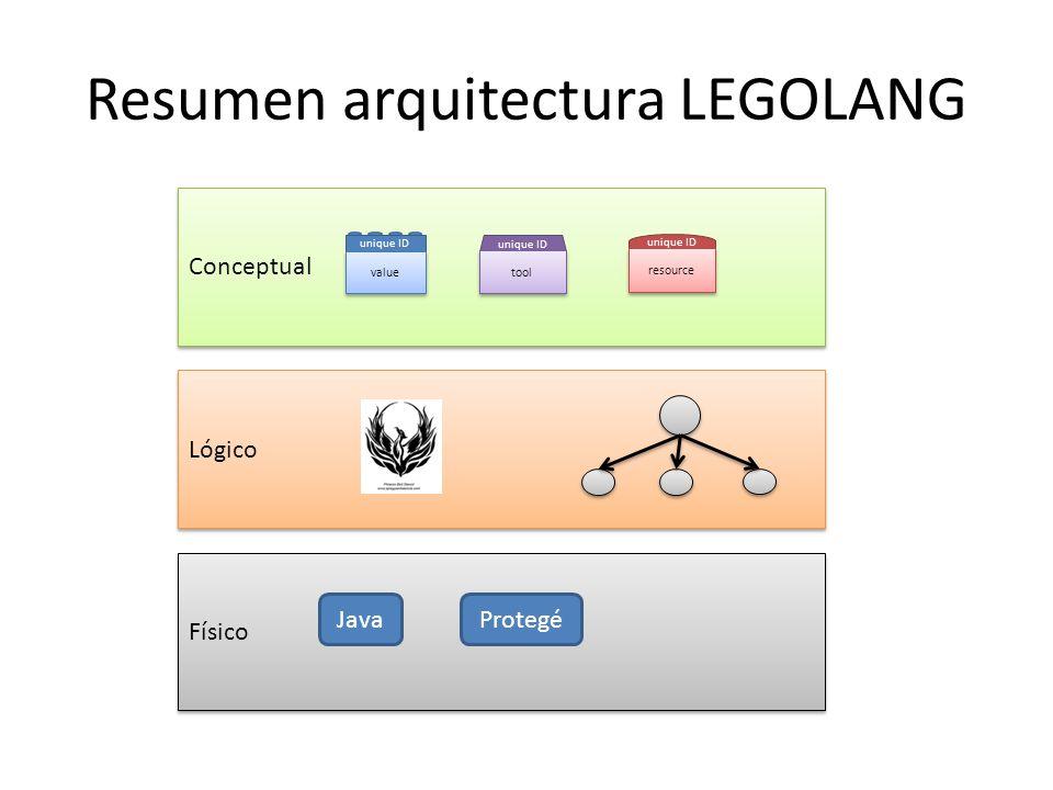 Resumen arquitectura LEGOLANG