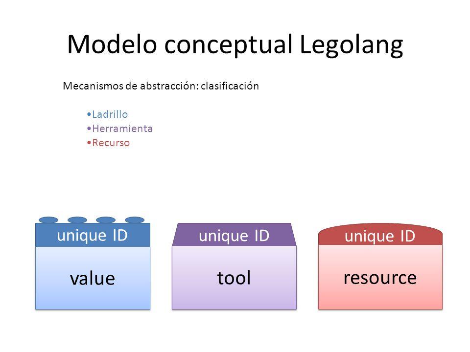 Modelo conceptual Legolang