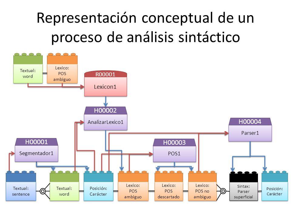 Representación conceptual de un proceso de análisis sintáctico