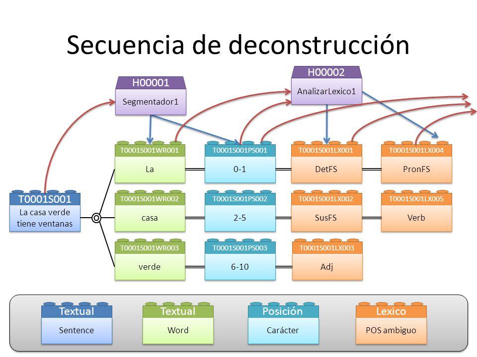 Secuencia de deconstrucción