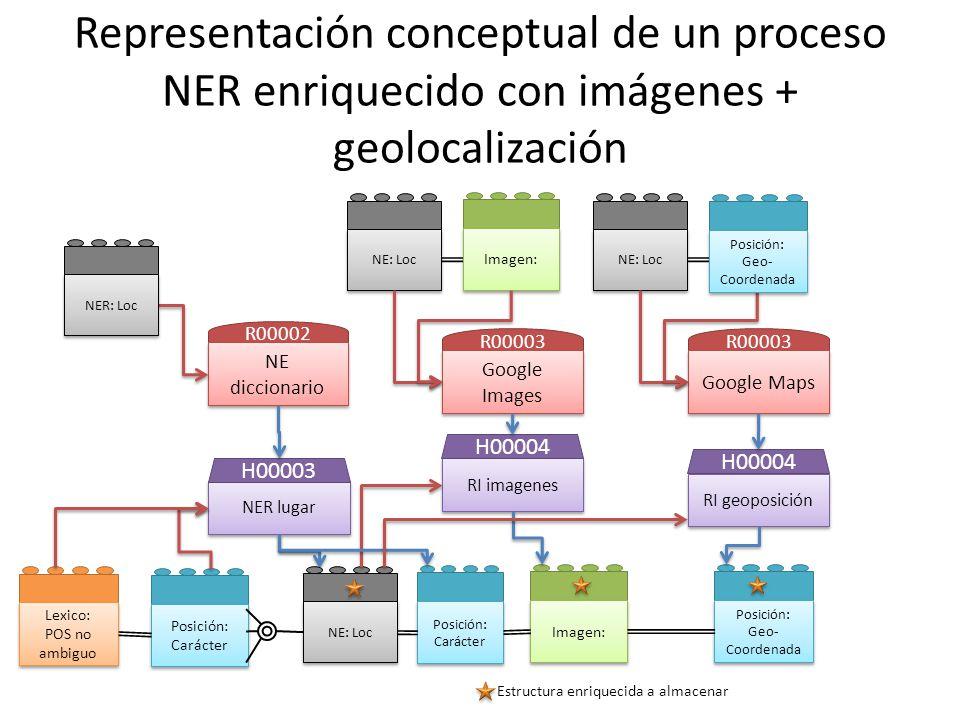 Representación conceptual de un proceso NER enriquecido con imágenes + geolocalización