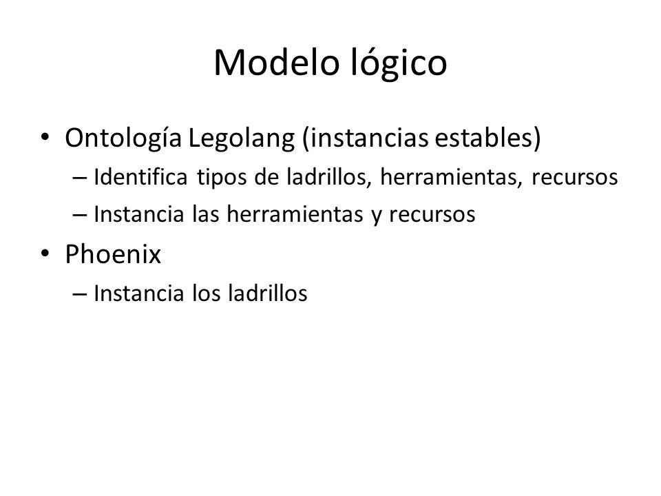 Modelo lógico Ontología Legolang (instancias estables) Phoenix