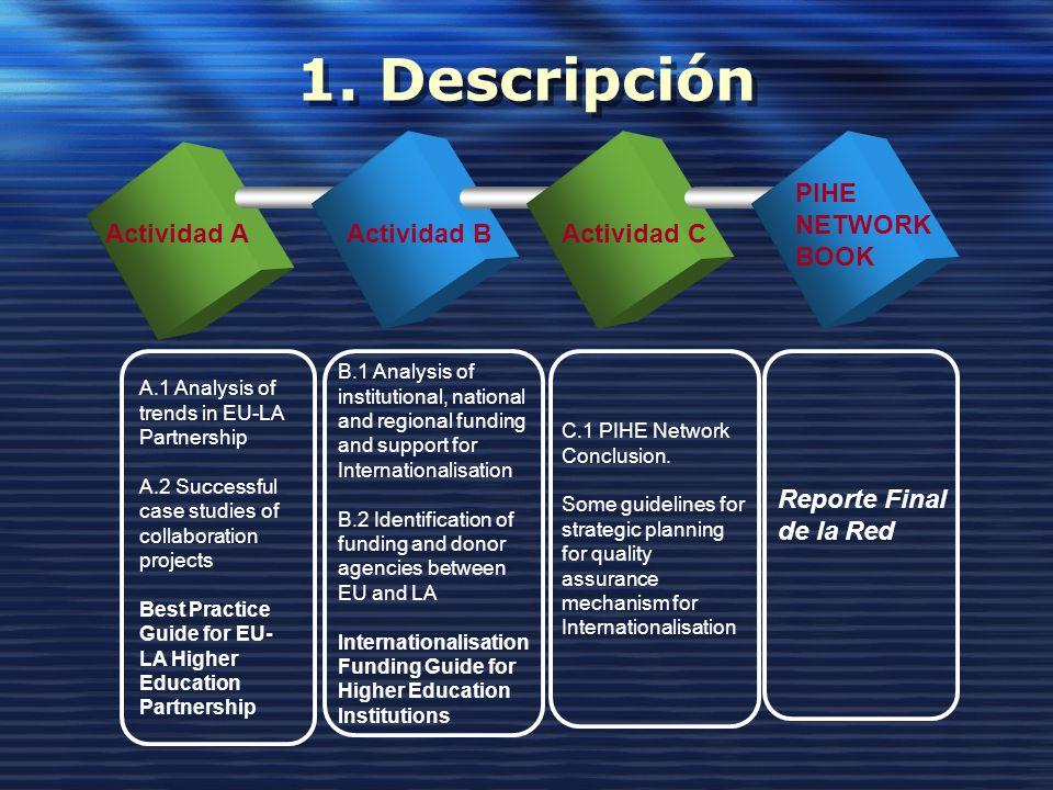 1. Descripción PIHE NETWORK BOOK Actividad A Actividad B Actividad C