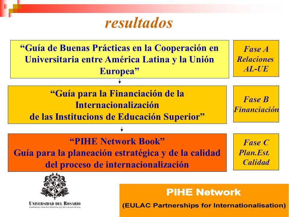 resultados Guía de Buenas Prácticas en la Cooperación en Universitaria entre América Latina y la Unión Europea