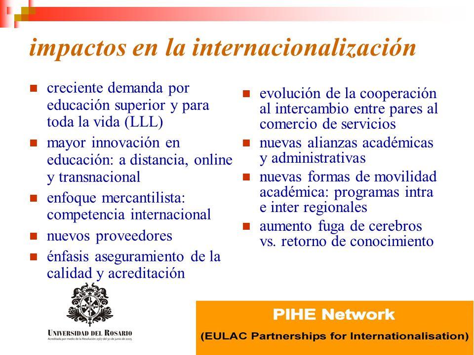 impactos en la internacionalización