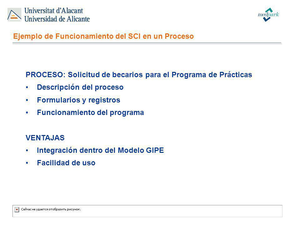 Ejemplo de Funcionamiento del SCI en un Proceso