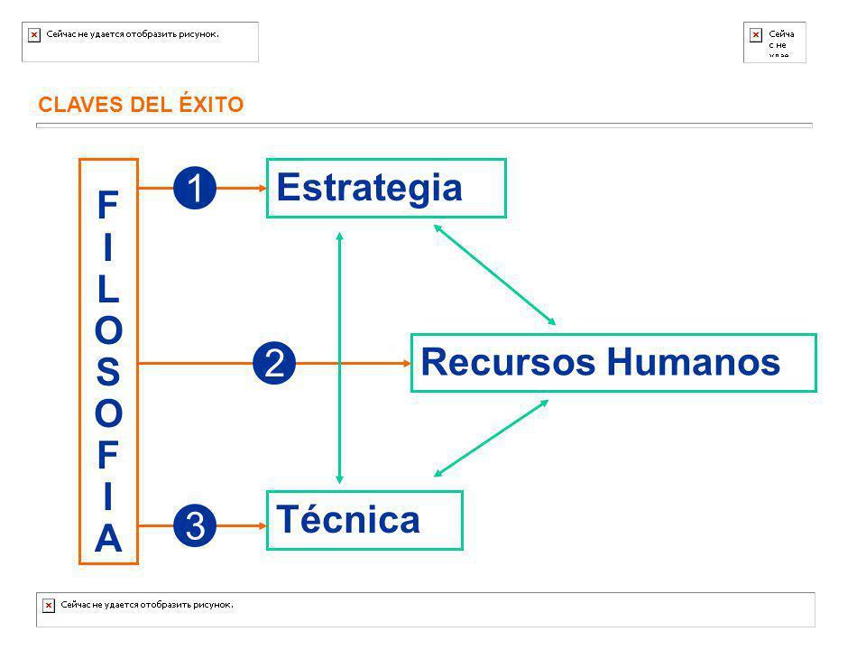Estrategia 1 F I L O S A Recursos Humanos 2 Técnica 3 CLAVES DEL ÉXITO
