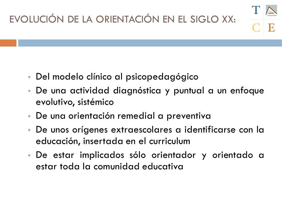 EVOLUCIÓN DE LA ORIENTACIÓN EN EL SIGLO XX:
