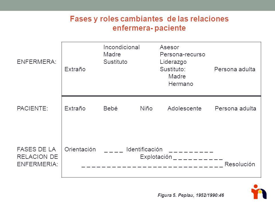 Fases y roles cambiantes de las relaciones enfermera- paciente