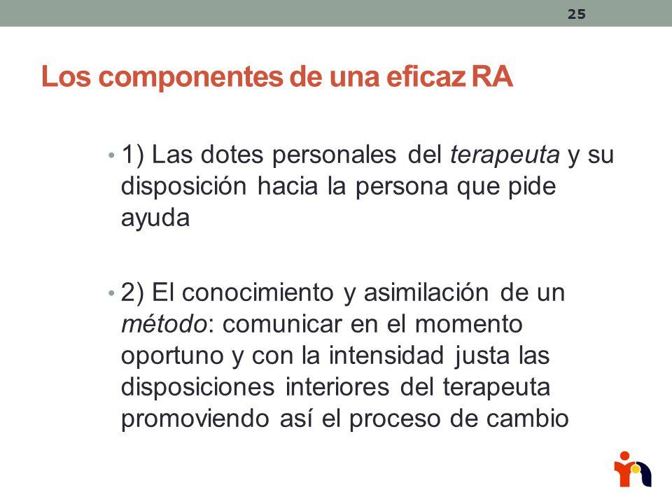 Los componentes de una eficaz RA
