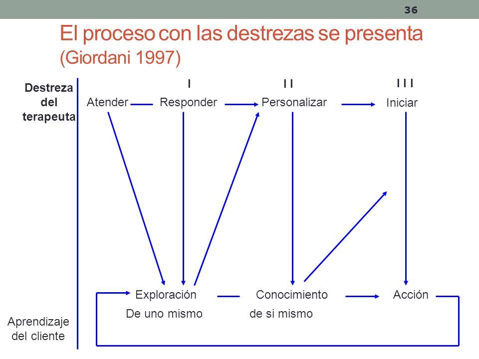 El proceso con las destrezas se presenta (Giordani 1997)