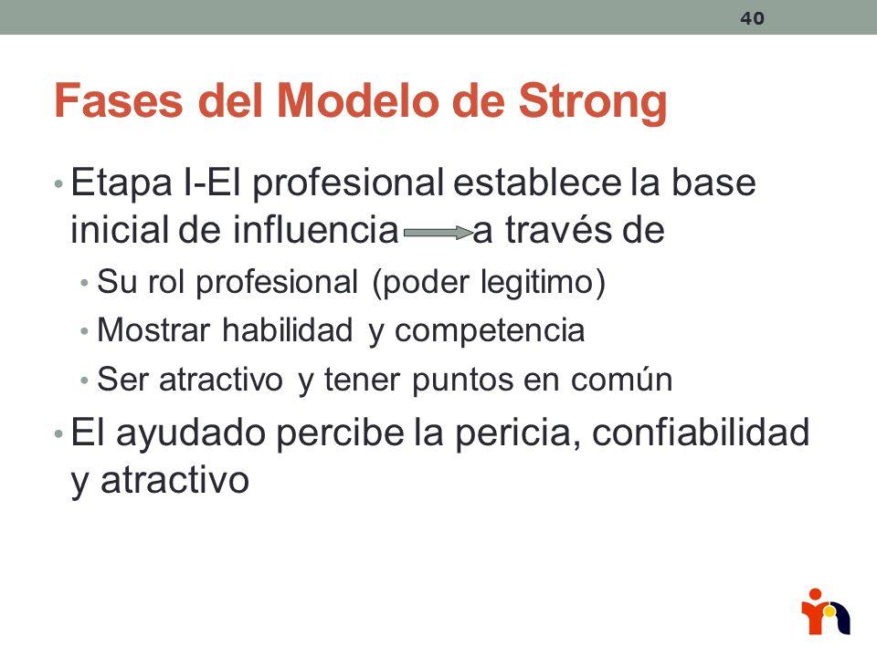 Fases del Modelo de Strong