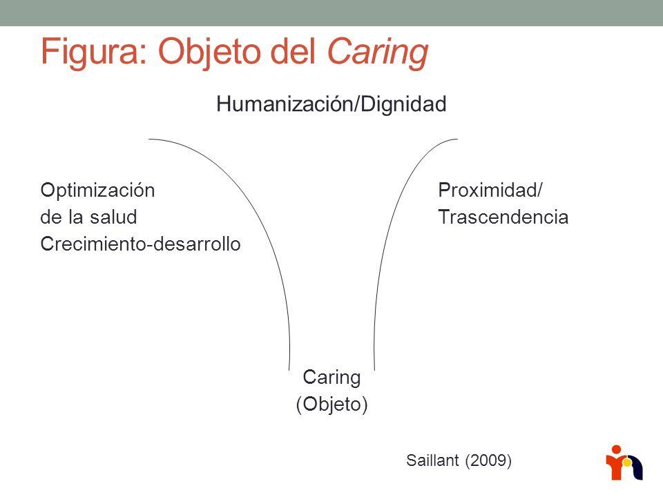 Figura: Objeto del Caring