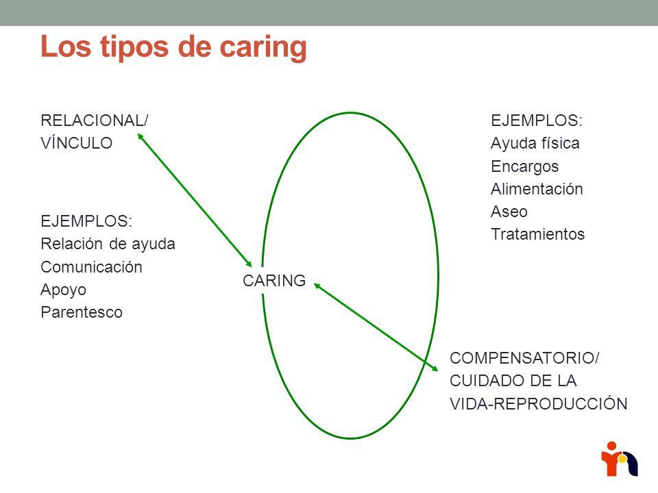Los tipos de caring RELACIONAL/ VÍNCULO EJEMPLOS: Ayuda física