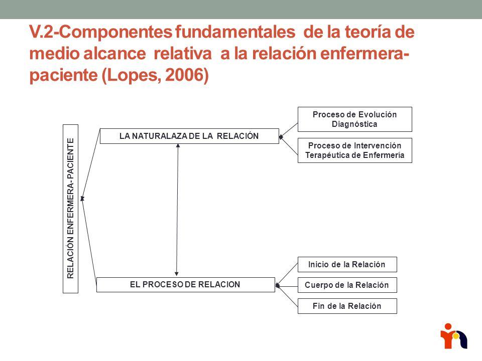 V.2-Componentes fundamentales de la teoría de medio alcance relativa a la relación enfermera- paciente (Lopes, 2006)
