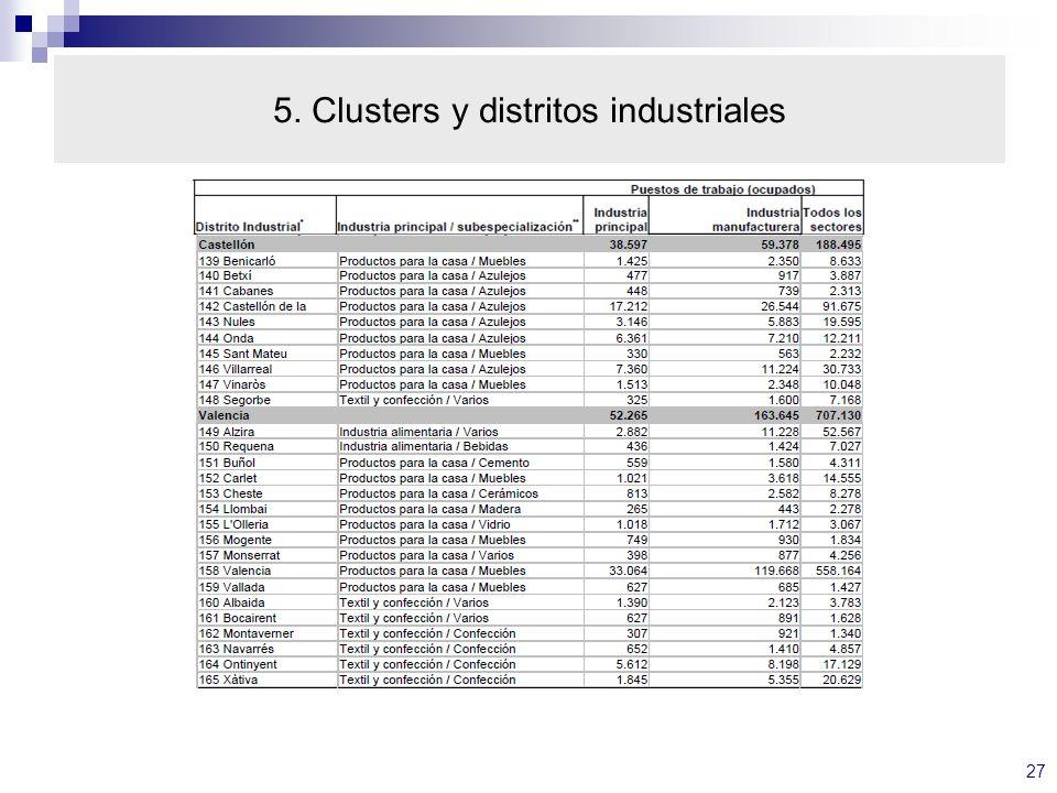 5. Clusters y distritos industriales