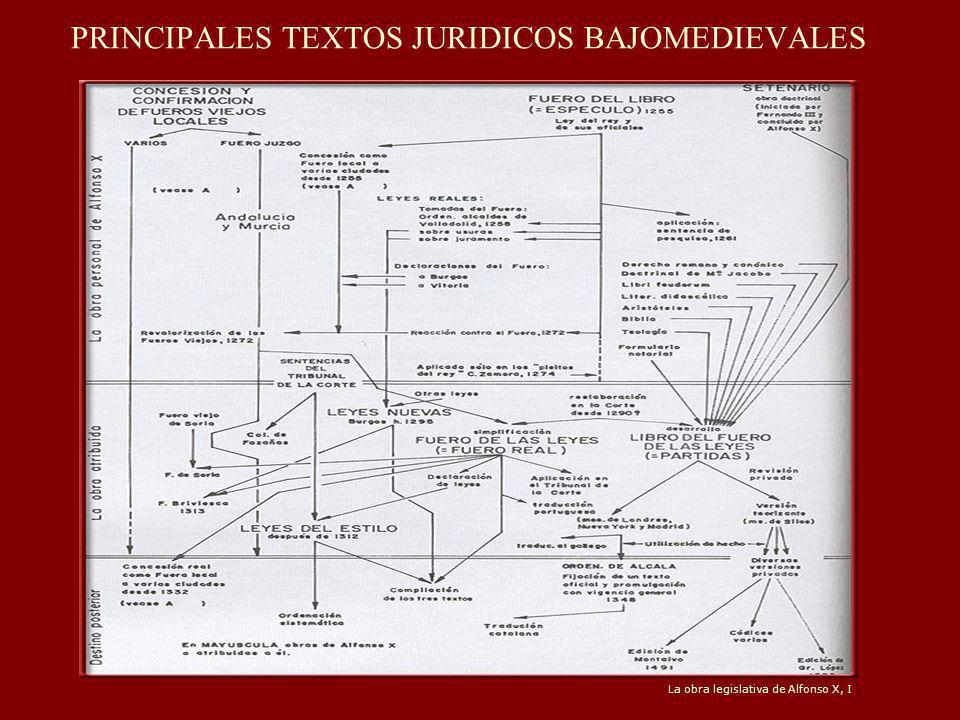 PRINCIPALES TEXTOS JURIDICOS BAJOMEDIEVALES
