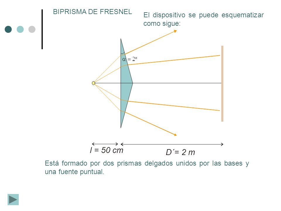 l = 50 cm D´= 2 m BIPRISMA DE FRESNEL