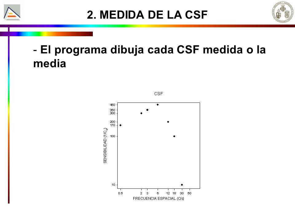 2. MEDIDA DE LA CSF El programa dibuja cada CSF medida o la media