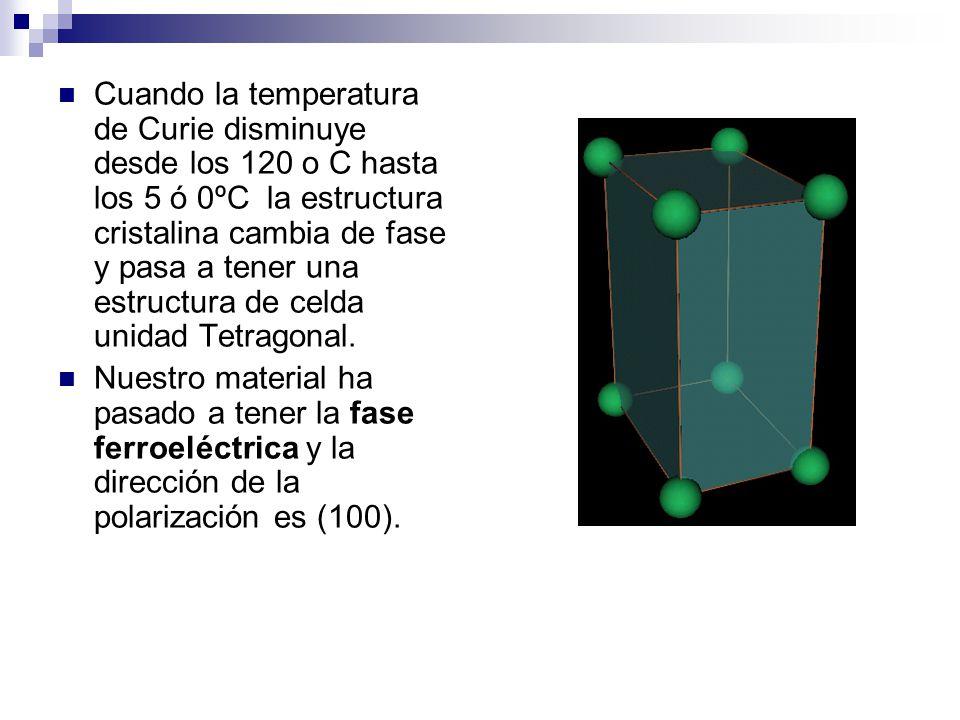 Cuando la temperatura de Curie disminuye desde los 120 o C hasta los 5 ó 0ºC la estructura cristalina cambia de fase y pasa a tener una estructura de celda unidad Tetragonal.