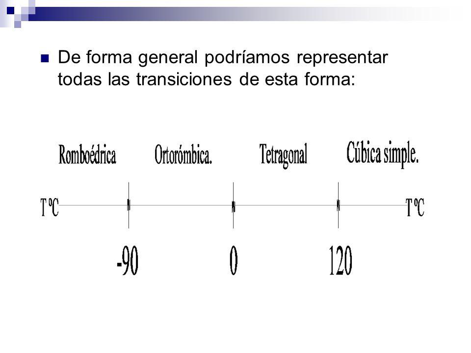 De forma general podríamos representar todas las transiciones de esta forma: