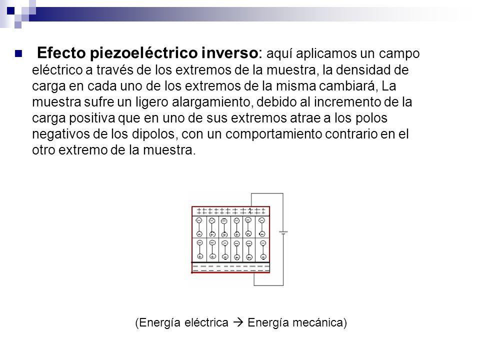 Efecto piezoeléctrico inverso: aquí aplicamos un campo eléctrico a través de los extremos de la muestra, la densidad de carga en cada uno de los extremos de la misma cambiará, La muestra sufre un ligero alargamiento, debido al incremento de la carga positiva que en uno de sus extremos atrae a los polos negativos de los dipolos, con un comportamiento contrario en el otro extremo de la muestra.