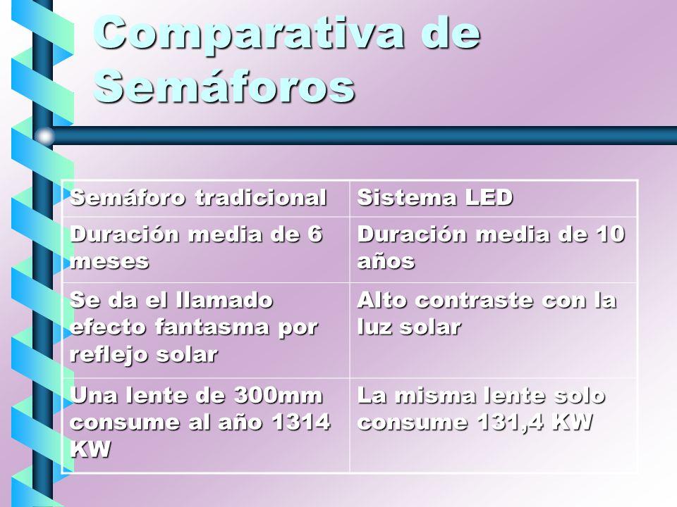 Comparativa de Semáforos