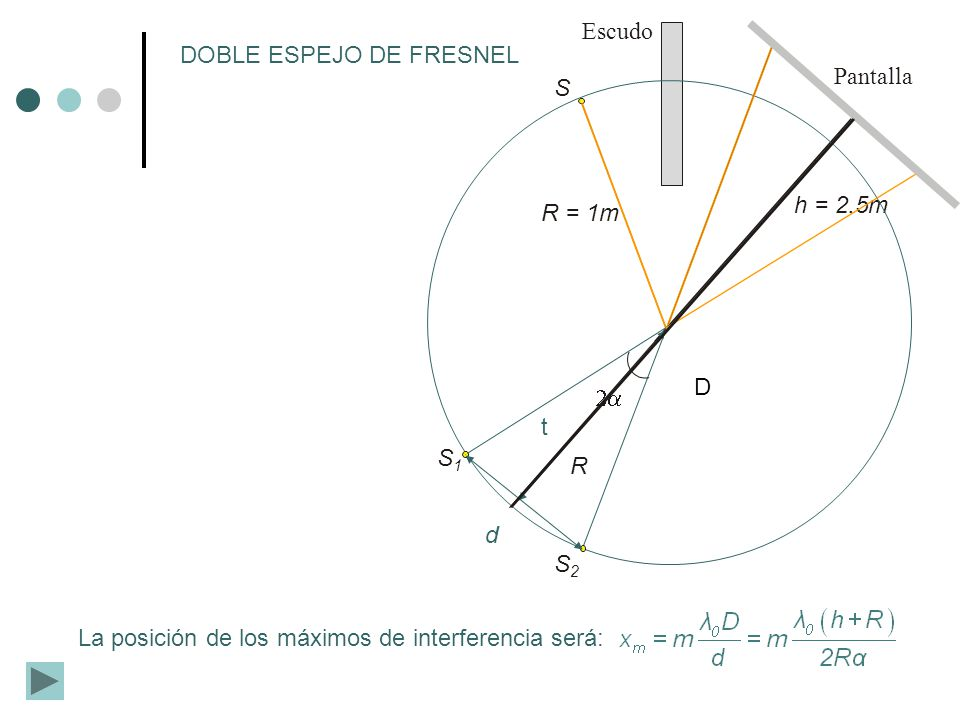 DOBLE ESPEJO DE FRESNEL Pantalla S