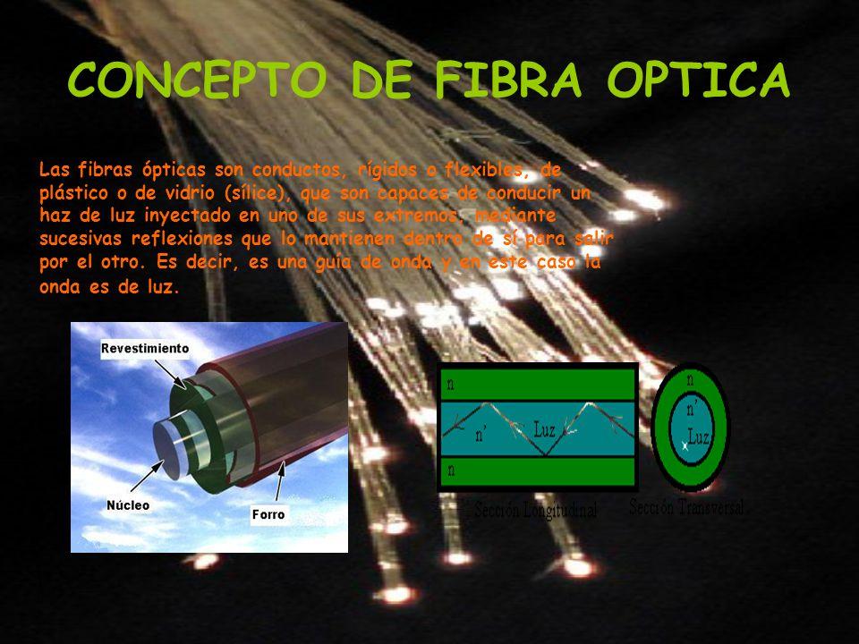 CONCEPTO DE FIBRA OPTICA