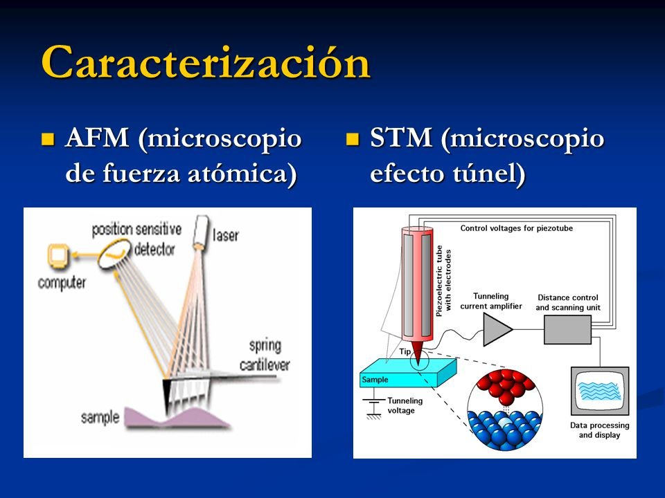 Caracterización AFM (microscopio de fuerza atómica)