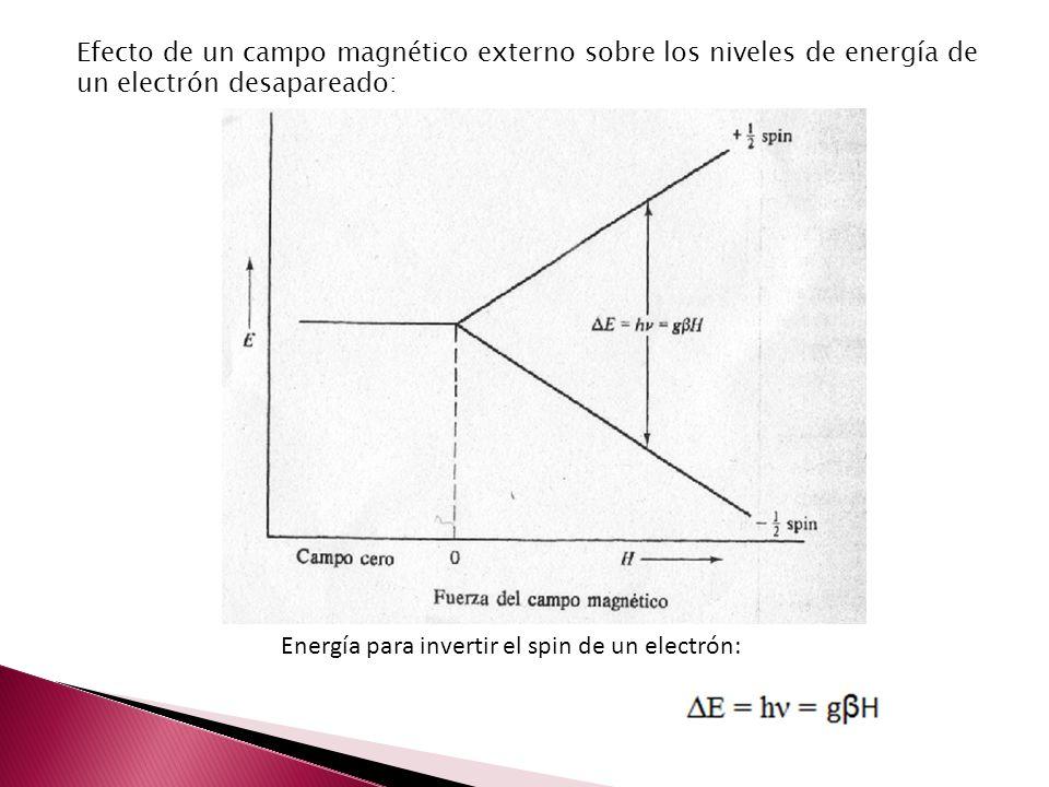 Efecto de un campo magnético externo sobre los niveles de energía de un electrón desapareado: