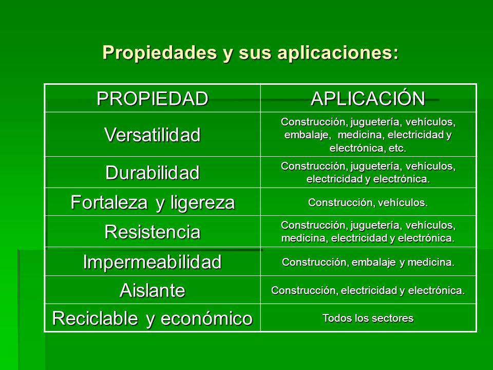 Propiedades y sus aplicaciones: