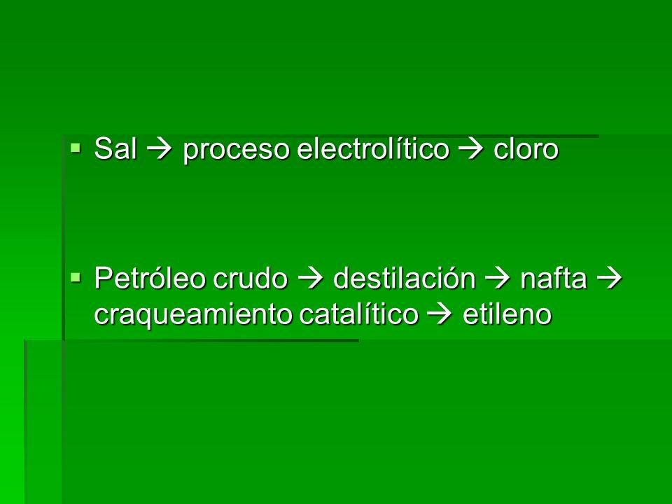Sal  proceso electrolítico  cloro
