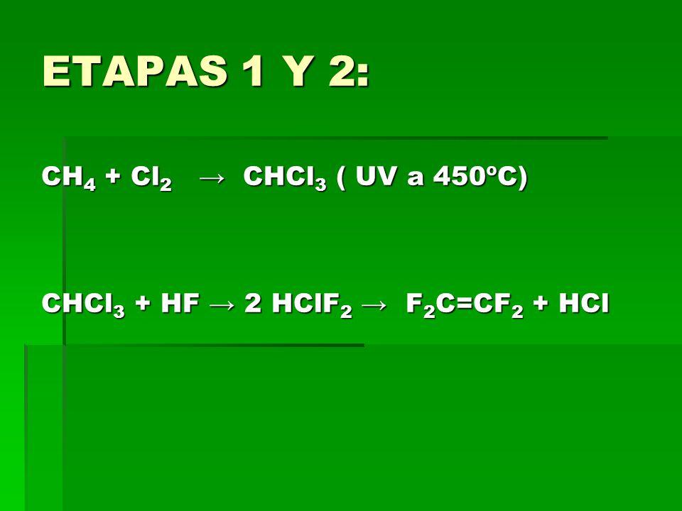 ETAPAS 1 Y 2: CH4 + Cl2 → CHCl3 ( UV a 450ºC) CHCl3 + HF → 2 HClF2 → F2C=CF2 + HCl