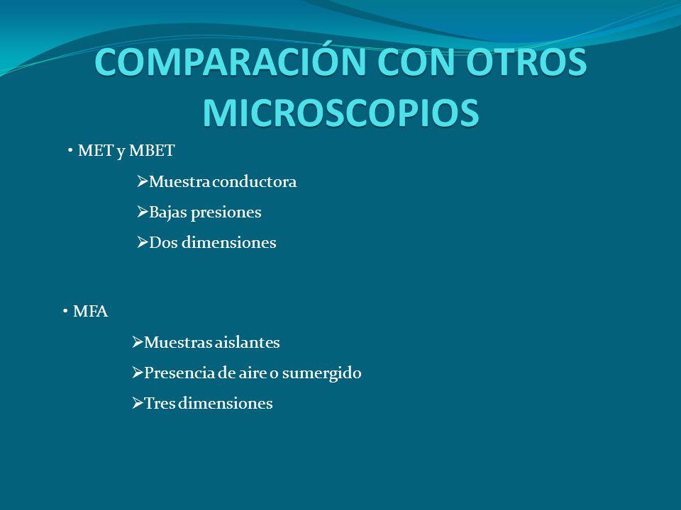 COMPARACIÓN CON OTROS MICROSCOPIOS