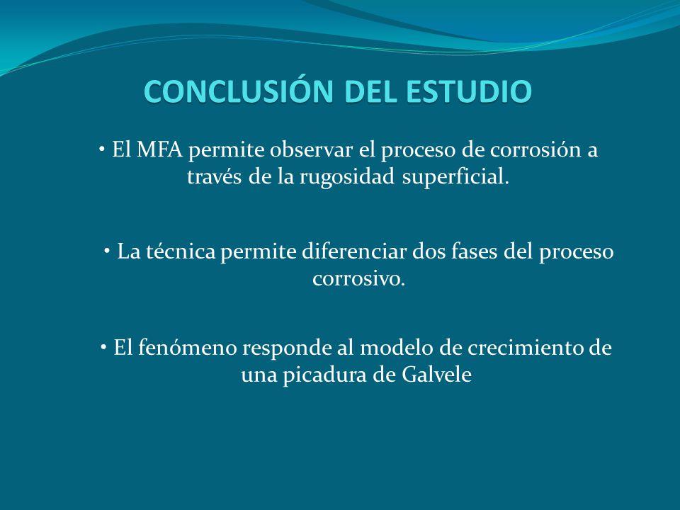 CONCLUSIÓN DEL ESTUDIO
