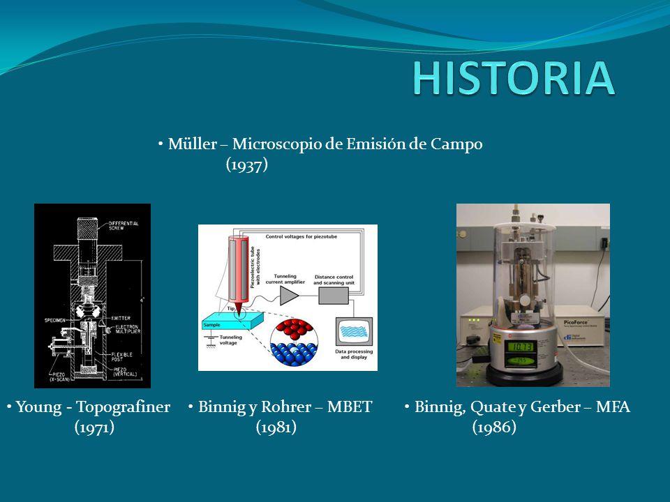 HISTORIA Müller – Microscopio de Emisión de Campo (1937)