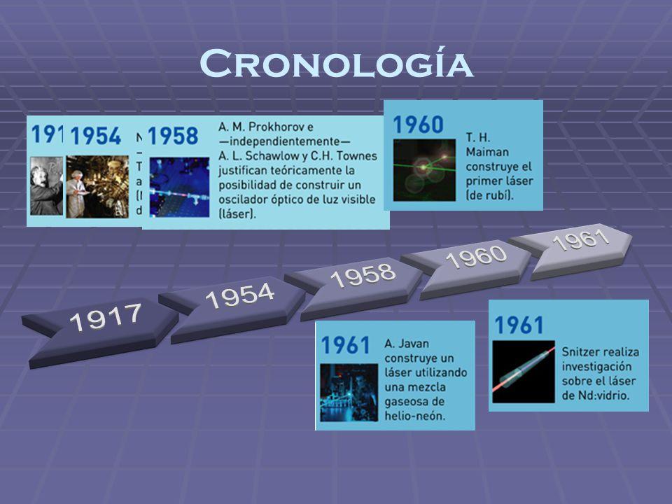 Cronología 1917 1954 1958 1960 1961